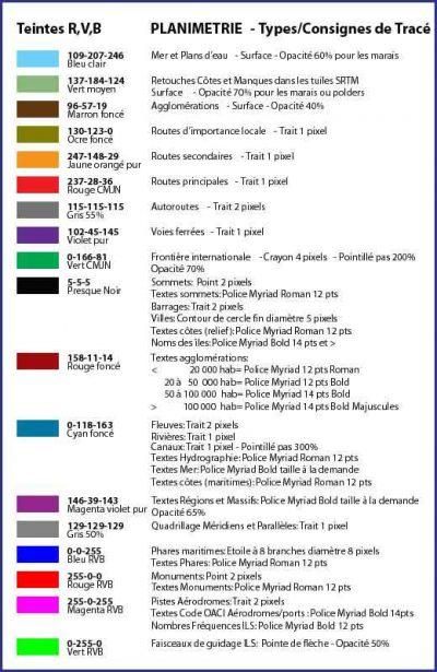 Charte planimétrique