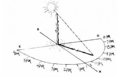 S 39 orienter sans boussole et sans carte en s 39 aidant du soleil - Quelle heure se couche le soleil ...