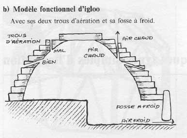 Modèle d'igloo fonctionnel